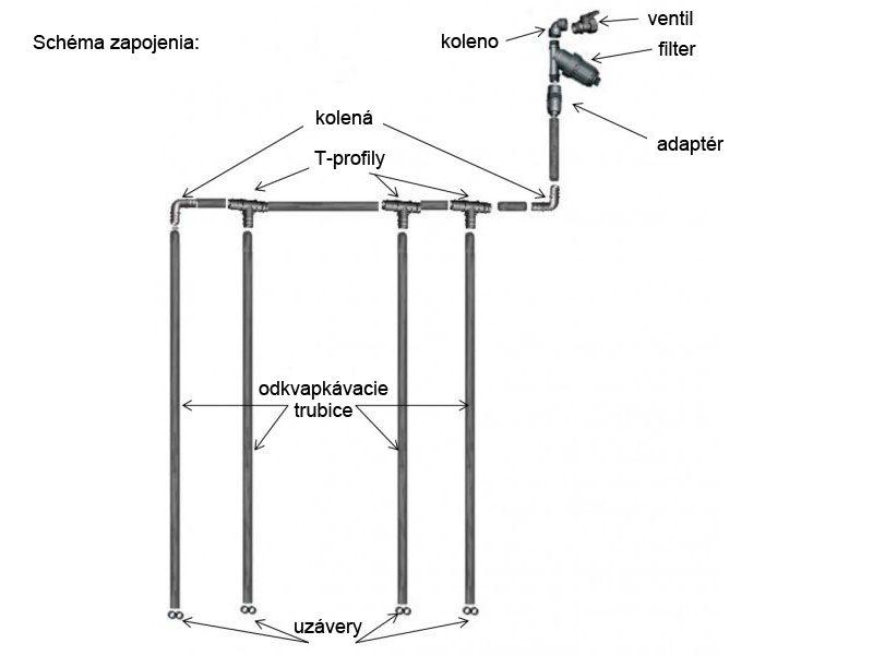 Zavlažovací systém Klasika Drop